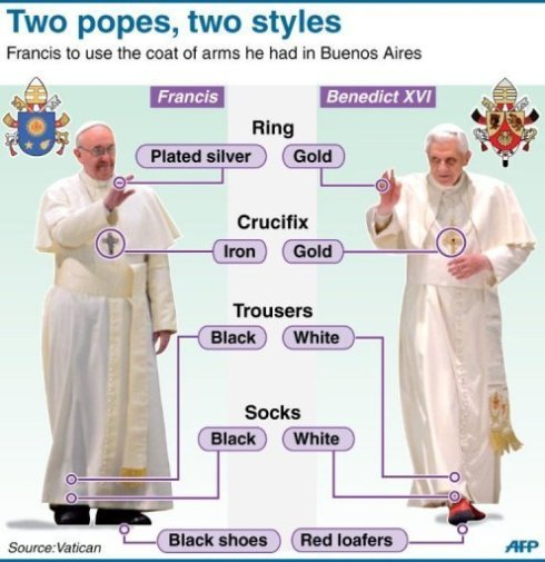 Pope attire 2013 AFP photo_1363680589061-3-0