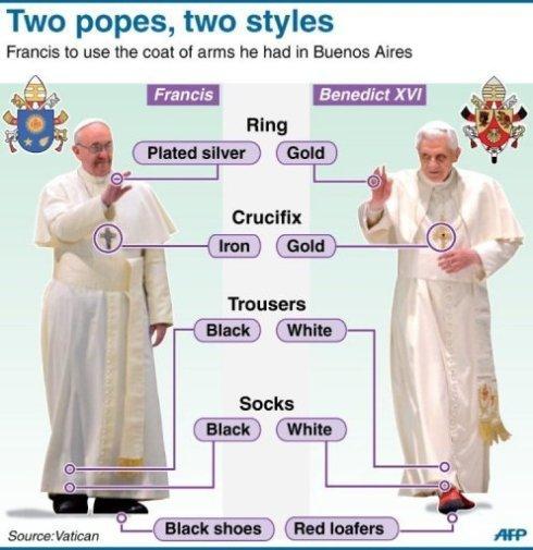Pope attire 2013 AFP photo_1363680589061-3-0